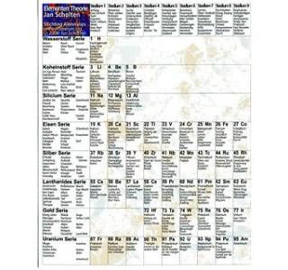 Tabelle Periodensystem von Jan Scholten