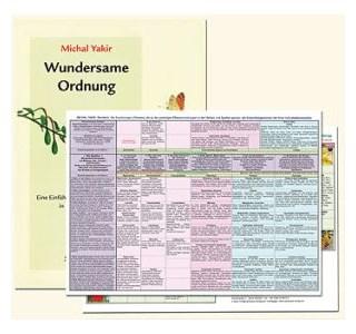 Tabelle der Pflanzensystematik in der Homöopathie von Michael Yakir